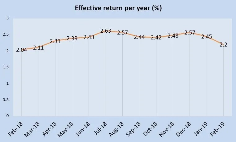 February 2019 Singapore Savings Bonds is 2.20%